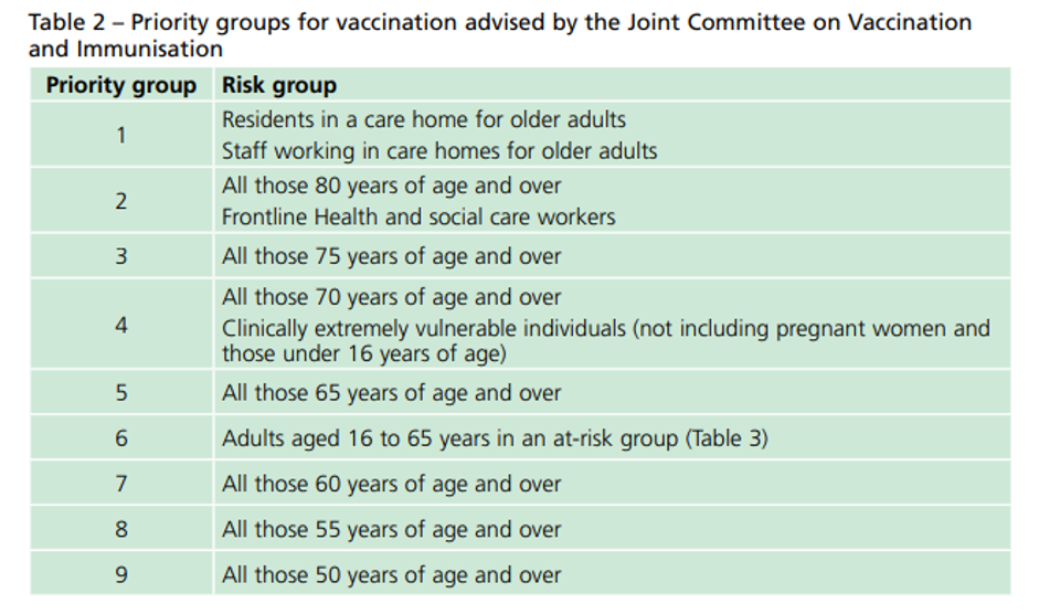 Priority groups for vaccination advised by the Joint Committee on Vaccination and Immunisation
